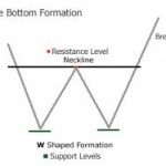 double bottom figure en W