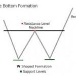 double bottom figure en W